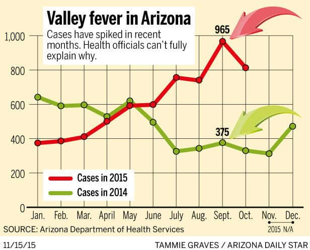 Cases of Valley Fever Up 24% Through October